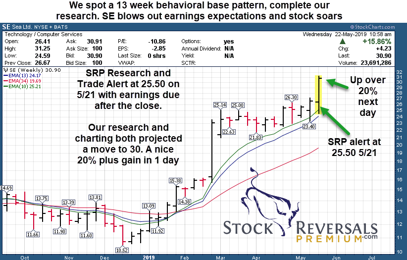Stock Reversals Premium | Swing Trade Alert- SE May 21 2019